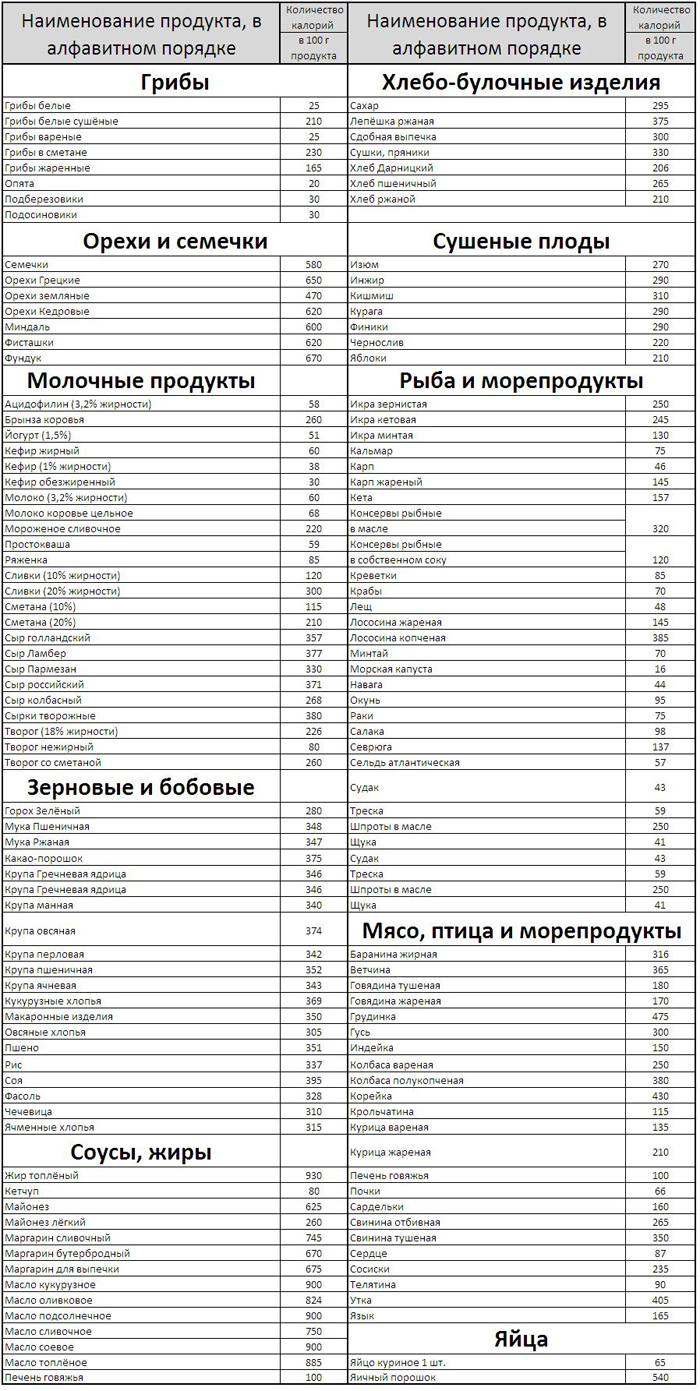 таблица калорий продуктов питания для похудения