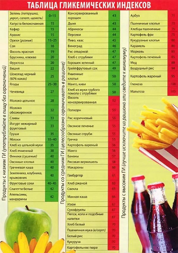 какие продукты полезны повышенном холестерине