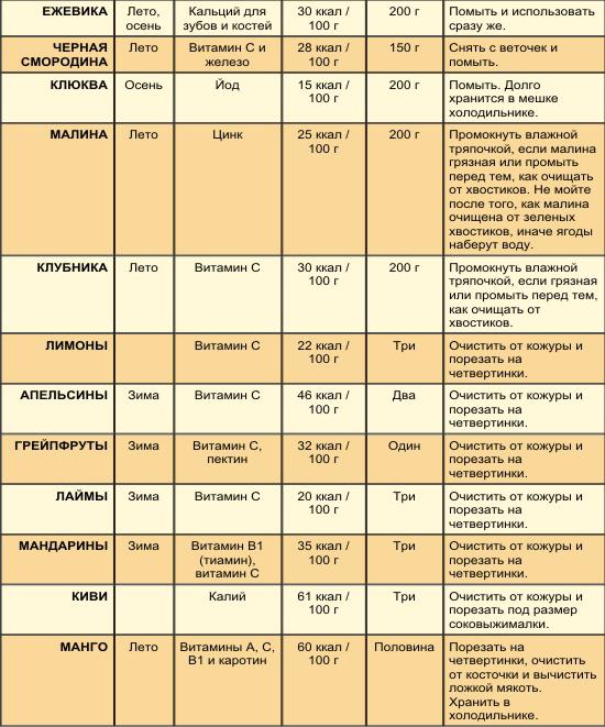 таблица калорийности продуктов для похудения меню